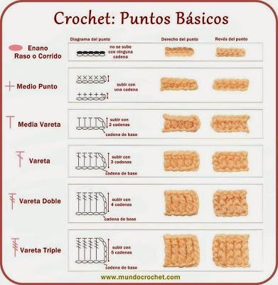 tablas aprender crochet